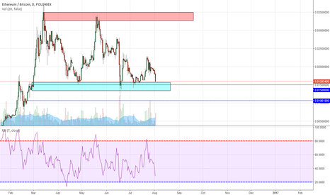 ETHBTC: ETC/BTC Potentail Buy Zone