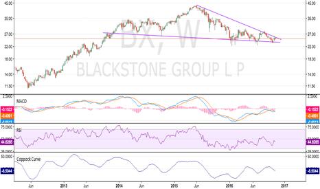BX: Short Blackstone (BX)