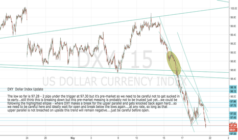 DXY: DXY before open - be careful here