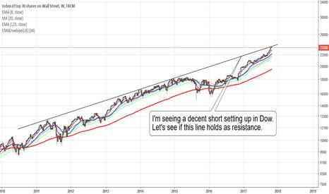 US30: Dow potential short set-up based on trendline resistance.