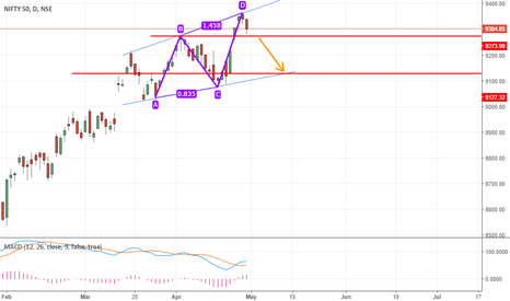 NIFTY: Diamond formation on Nifty