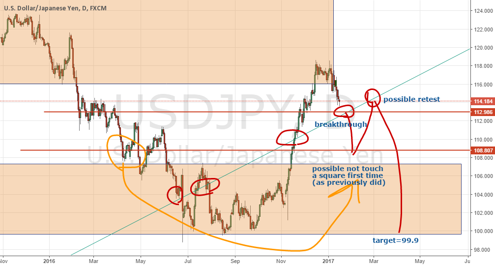 I have sold USDJPY pair awaiting of a huuuuuge drop soon.