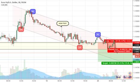 EURUSD: EUR/SUD - Short [Risk:Reward / 1:2]