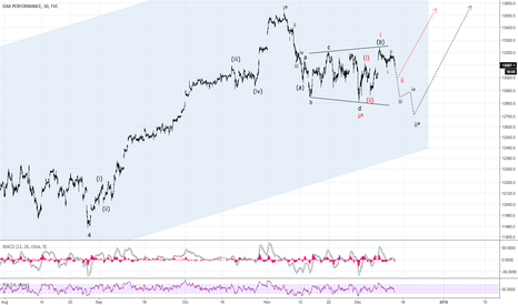 DAX: Bull Trap Before Rally