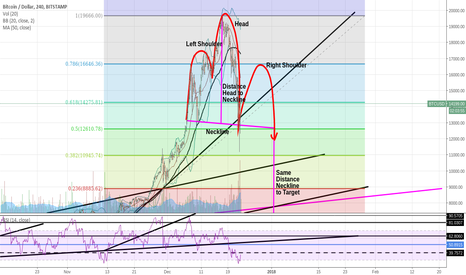 BTCUSD: Could this be happening?!?!!