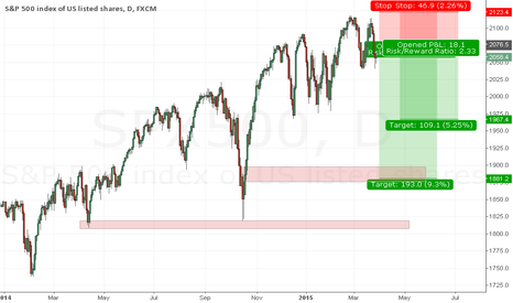 SPX500: a perfect short setup is coming in s&p.........