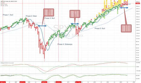 SPX: Areas of hedging interest