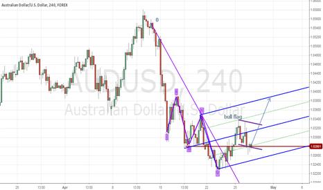 AUDUSD: Aussie up