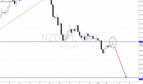 NZDJPY: NZDJPY Bearish Pin Bar from 81.00 to 79.40