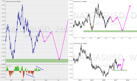 NATGASUSD: NATGASUSD short term downside  alternative to main scenario
