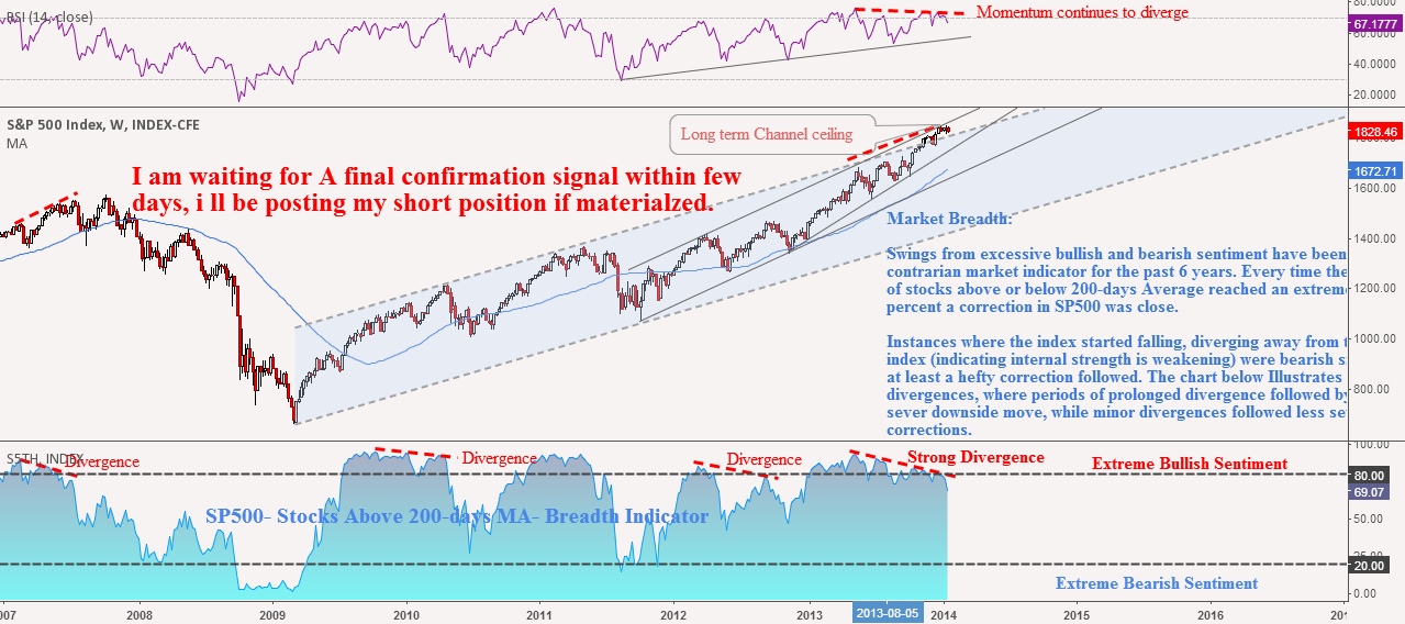 SP500: Approaching Bubble Territory?? Part 5: I am Out of Stocks