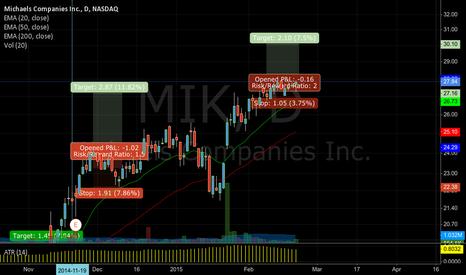 MIK: MIK > 28