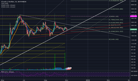 ZECUSD: Risky buy/sell on support (Wait for confirmation)