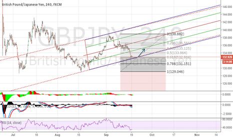 GBPJPY: Long at GBPJPY