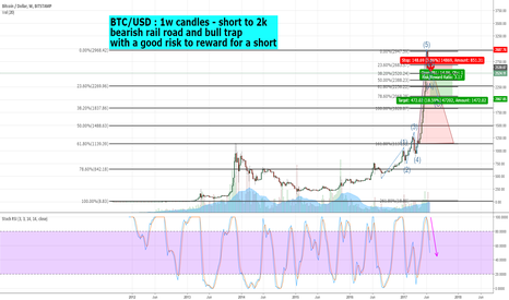 BTCUSD: SHORT   Short term bearish move in Bitcoin