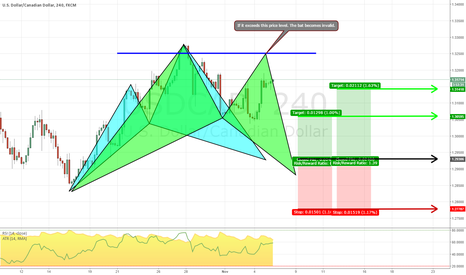 USDCAD: Cypher and Bat pattern USDCAD on 4h chart waiting to get long.