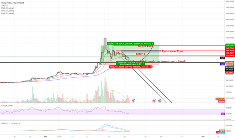 BCHUSD: Chasing Waterfall? BCH to $1540