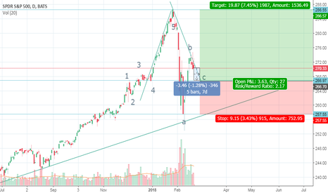 SPY: SPX500 Set for last corrective wave in cycle,
