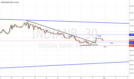 INDIANB: Possible day trade set up