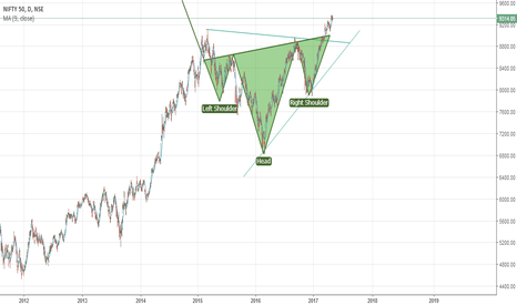 NIFTY: Nifty Targetting to 11000 ..