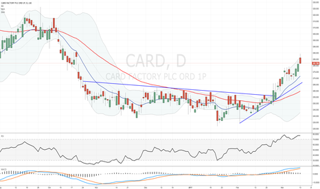 CARD: #CARD - I decided to close my position and took profit