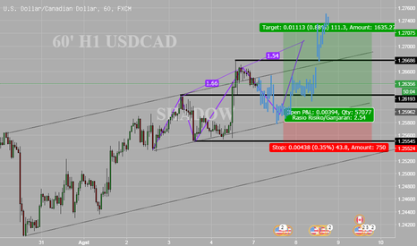 USDCAD: USDCAD 60' H1