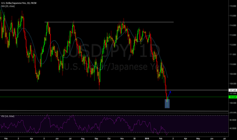 USDJPY: 16 - UJ buy with the target around S/D area in daily chart