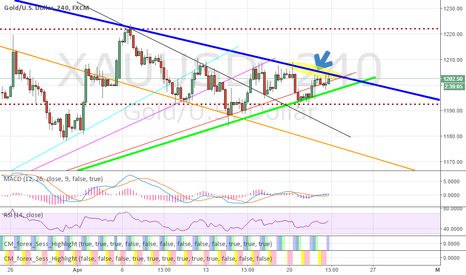 XAUUSD: Gold up or down?