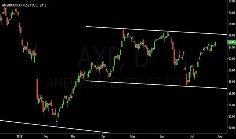 AXP: American
