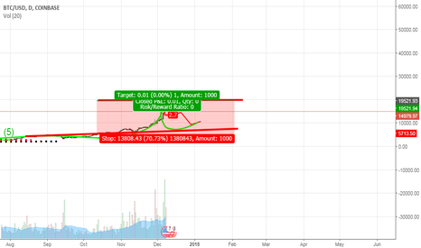 BTCUSD: Sell Time  bitcoin going back to 5k$