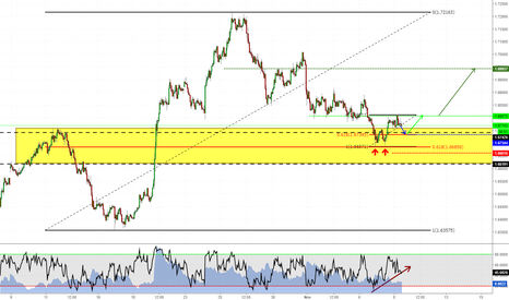 EURNZD: Follow the trend!