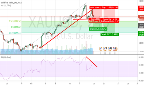 XAUUSD: Need for haven is fading - SHORT GOLD