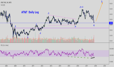 T: AT&T: One to watch for your IRA. Oops:This is weekly not daily