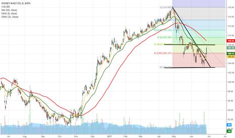 DIS: DIS- Bounce off 200 MA #study #trading