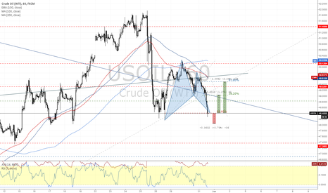 USOIL: OIL Bat Pattern setup