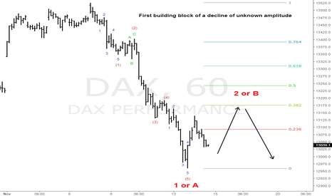DAX: A textbook wave in the DAX