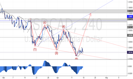 USDCAD: BULLISH WOLFEWAVE PATTERN DETECTED ON 4 HOUR CHART