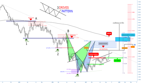 GBPUSD: (Weekly) Major and lower degree Structure & Advanced Patterns