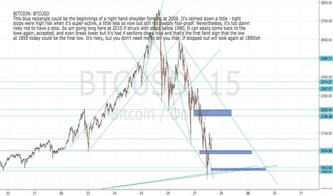 BTCUSD: BITCOIN: BTCUSD Chart Update