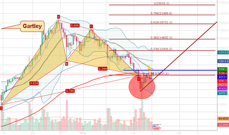 BTCUSD: Bullish Gartley  formado no gráfico do BTC/USD