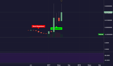 DCRBTC: Long Decred Long big long move up decred