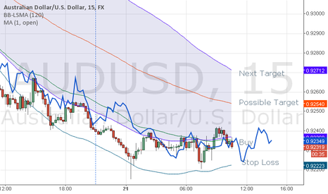 AUDUSD: AUDUSD sideway after trend down, it is time to buy