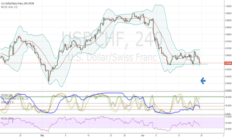 USDCHF: what happens after support is broken?