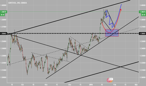 GBPUSD: my idea for GBPUSD