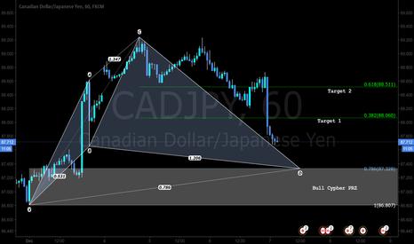 CADJPY: A pattern based trade setup - LONG cypher