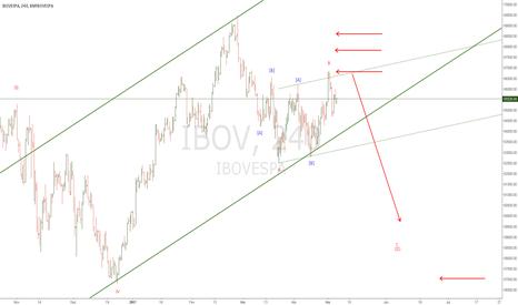 IBOV: A ideia vem se confirmando