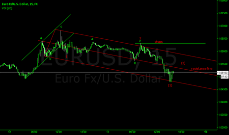 EURUSD: EURUSD 5MIN ANALYSIS
