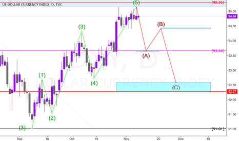 DXY: DXY - DOLLAR ON THE MOVE