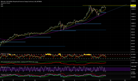 XBTUSD: We are about to redefine the word gravity & moon wrt BTC