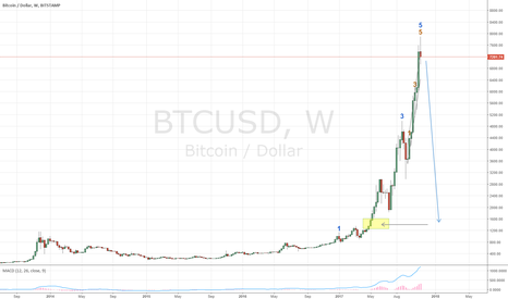 BTCUSD: BTC bubble has popped